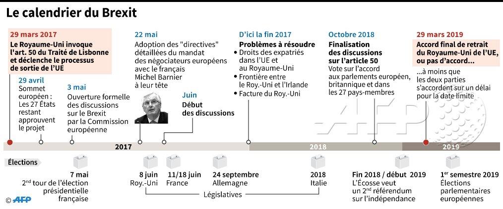 Calendrier Brexit.Le Calendrier Du Brexit Ses Principales Etapes Jusqu En Mars