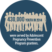 In 2014, our Adolescent Pregnancy Prevention #grantees served 430,000 youth. Learn more about APP https://t.co/DV2lSIxORB #NTPPM https://t.co/kSVAzZH0Lg