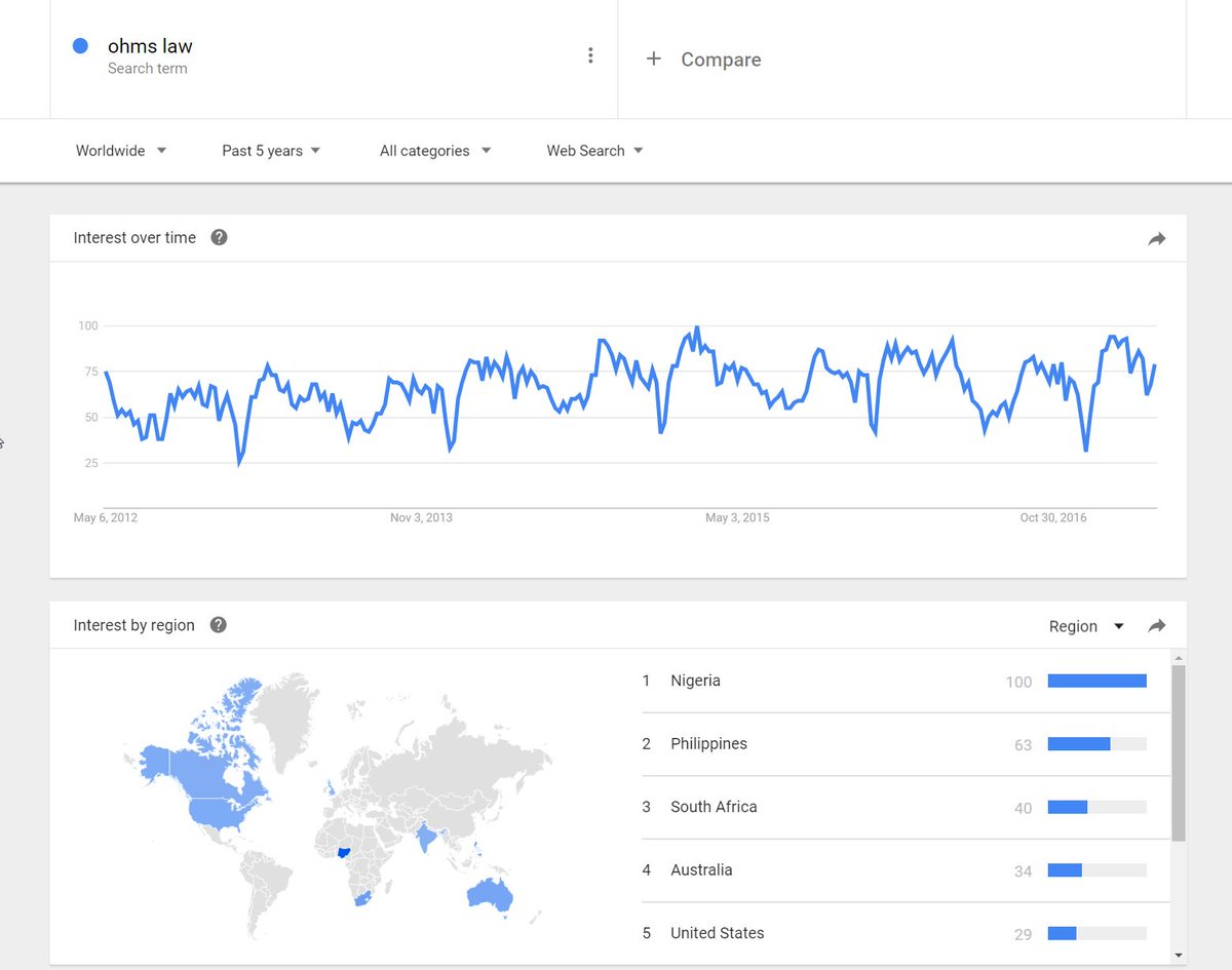 Daniel Bogdanoff On Twitter Nigeria Is Apparently Very Interested Wiring Money Safely In Ohms Law Via Google Trends Maybe The Thing Has Just Been A Big