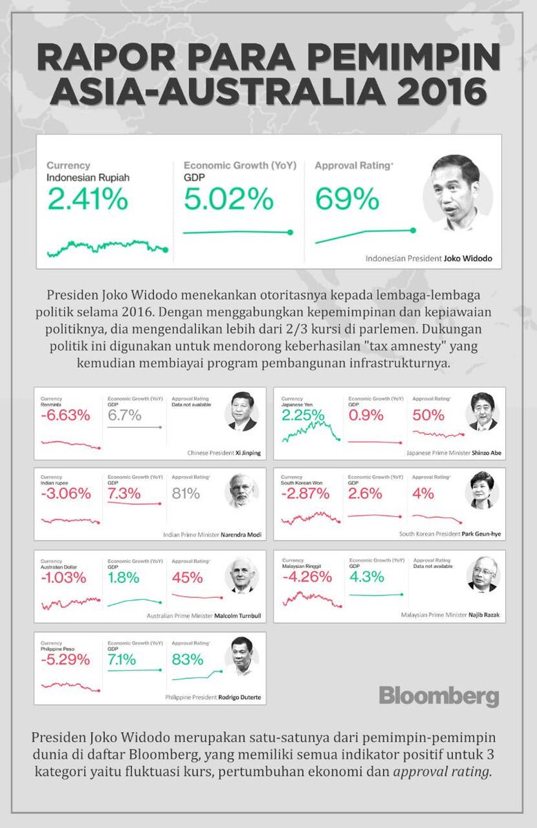 Jokowi Pemimpin Terbaik se-Asia dan Australia Versi Bloomberg