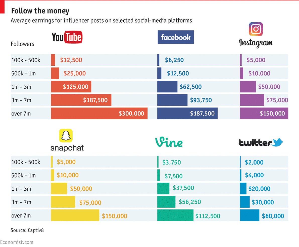 Combien coûte un influenceur aux Etats-Unis ? #SocialMedia #Marketing #Digital https://t.co/oAcTUOyg9j https://t.co/aRZ88uPmub