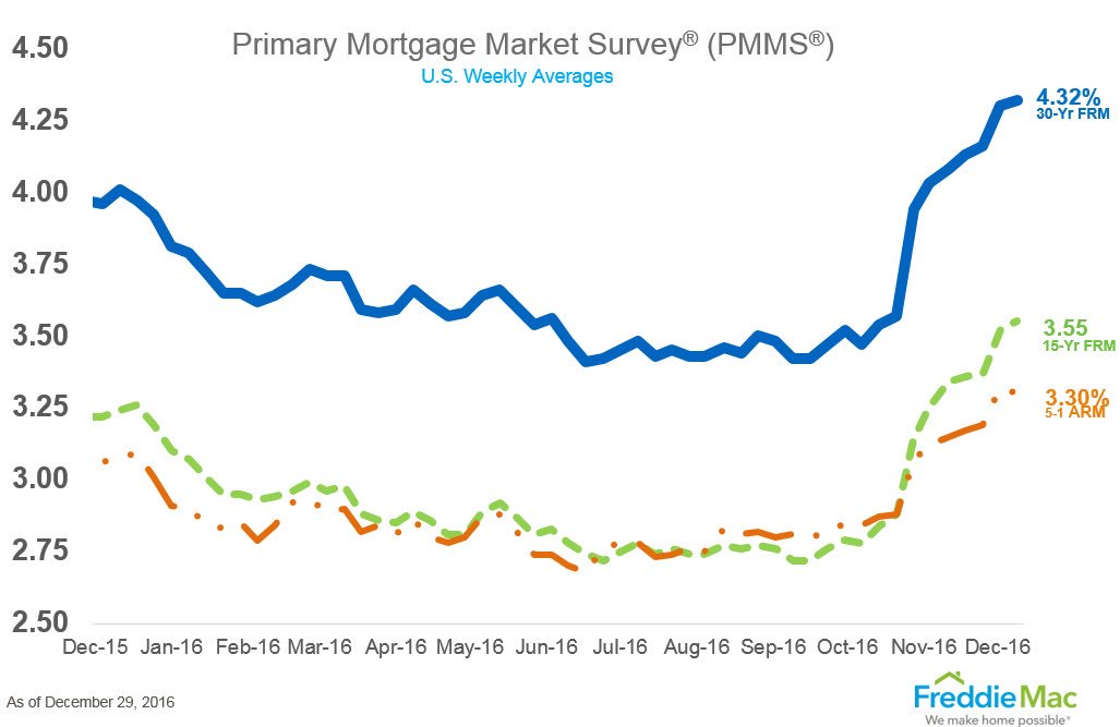 Another week of higher mortgage rates. 4.32% on the popular 30-yr fixed rate. https://t.co/CmU0LGRqRd