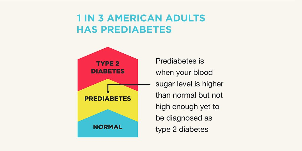 Know about #prediabetes? Most don't but many have it. Find out whether you or a loved one are at risk: http://DoIHavePrediabetes.org