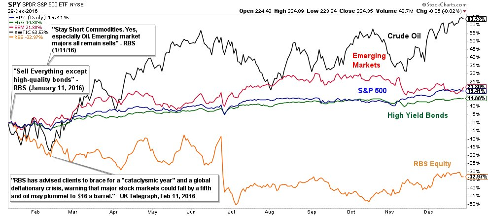 """Sell Everything"" - RBS (Jan 11) Returns since... Oil: +64% EM: +22% S&P 500: +19% US High Yield: +15% $RBS: -33% https://t.co/L3ZuRluG2l"