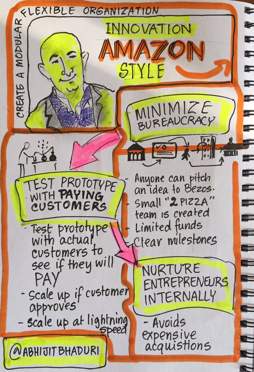 .@JeffBezos has a unique approach to encourage #innovation inside @amazon #sketchnotes https://t.co/ilG9SYZfqz
