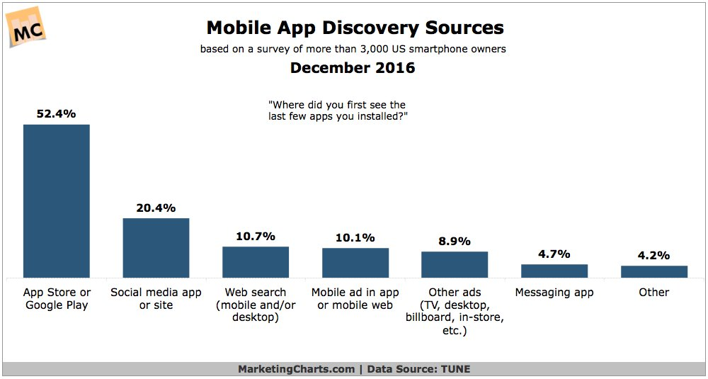 Where do you find your #mobile apps? https://t.co/UZmUuUBV9e