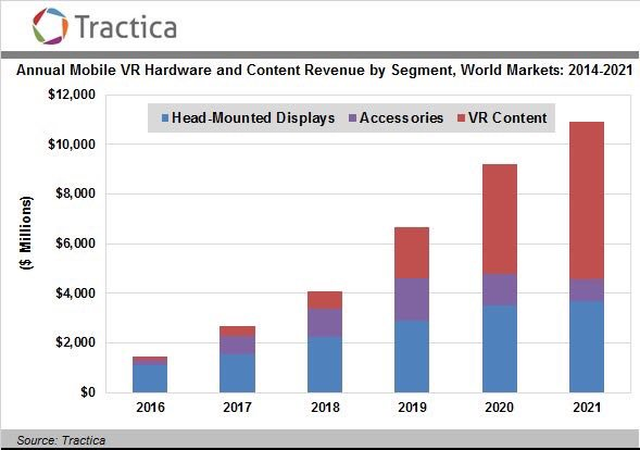VR content will generate most #revenue by 2020 #VR #HMD #accessories #hardware