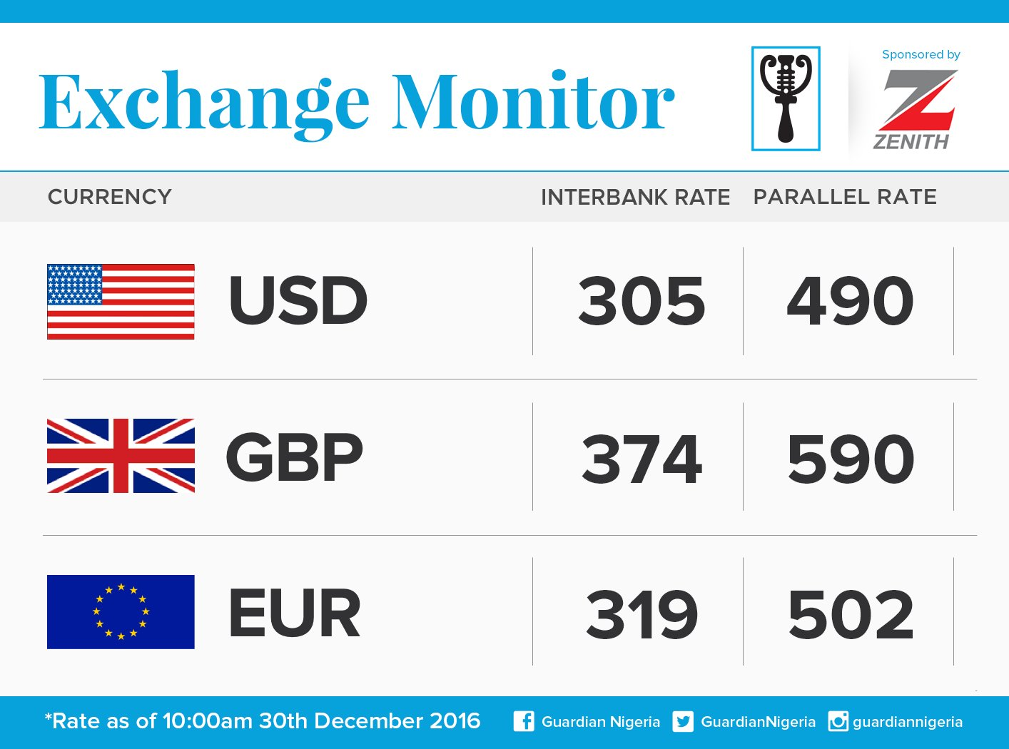 Exchange Rate For 30th December 2016