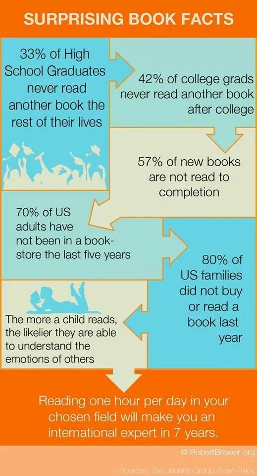 Most bibliophiles can't fathom most of these facts, can you? https://t.co/BweYBJ0ChF