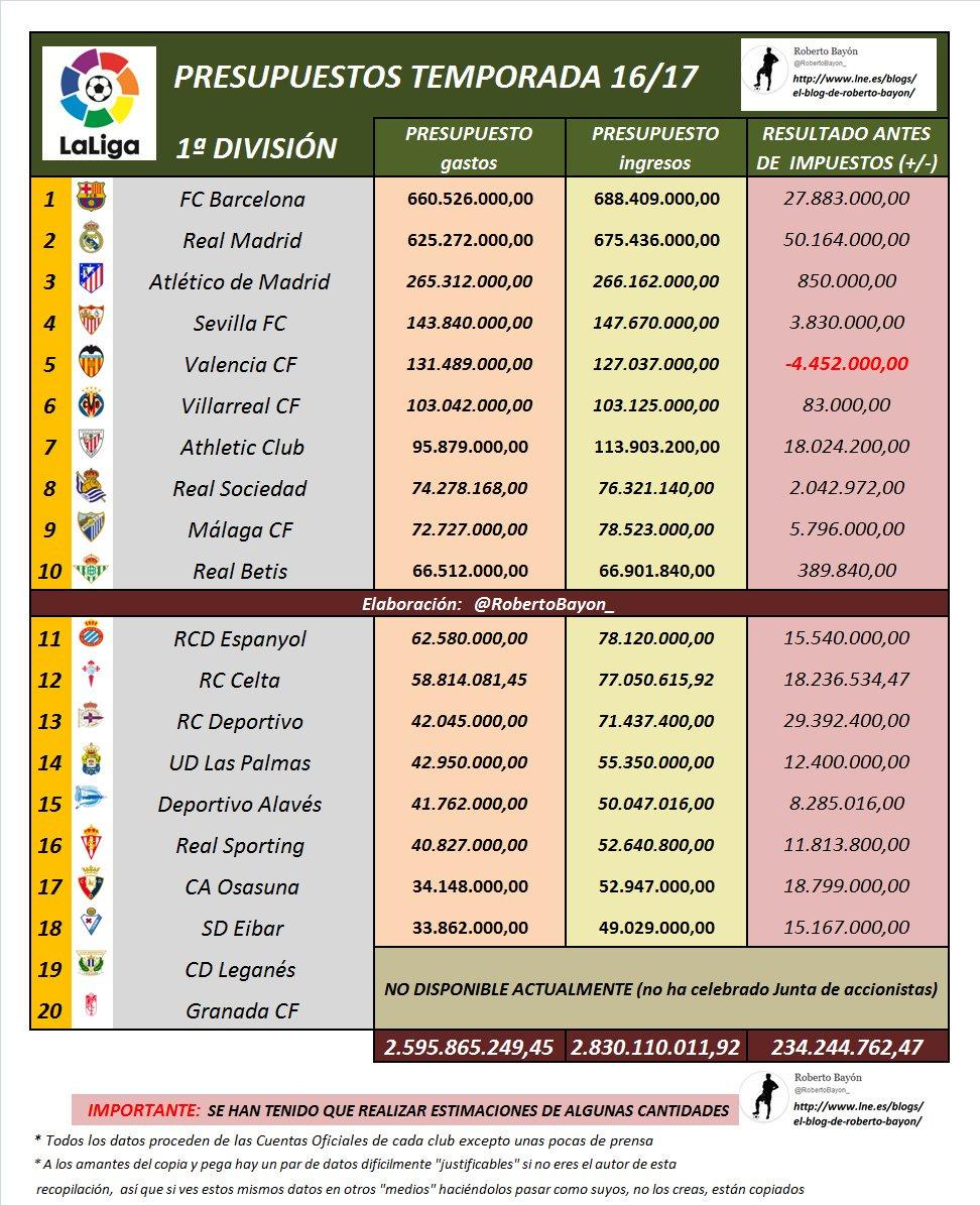Presupuestos de los equipos de 1ª División 2016/17 (Fuente: Roberto Bayón, https://twitter.com/RobertoBayon_?lang=en)