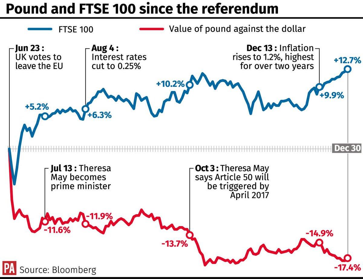 b89268d8c089 Σημειώνεται ότι ο FTSE 100 έκλεισε τη χρονιά σε νέο ιστορικό υψηλό  καταγράφοντας ετήσια κέρδη 14%.