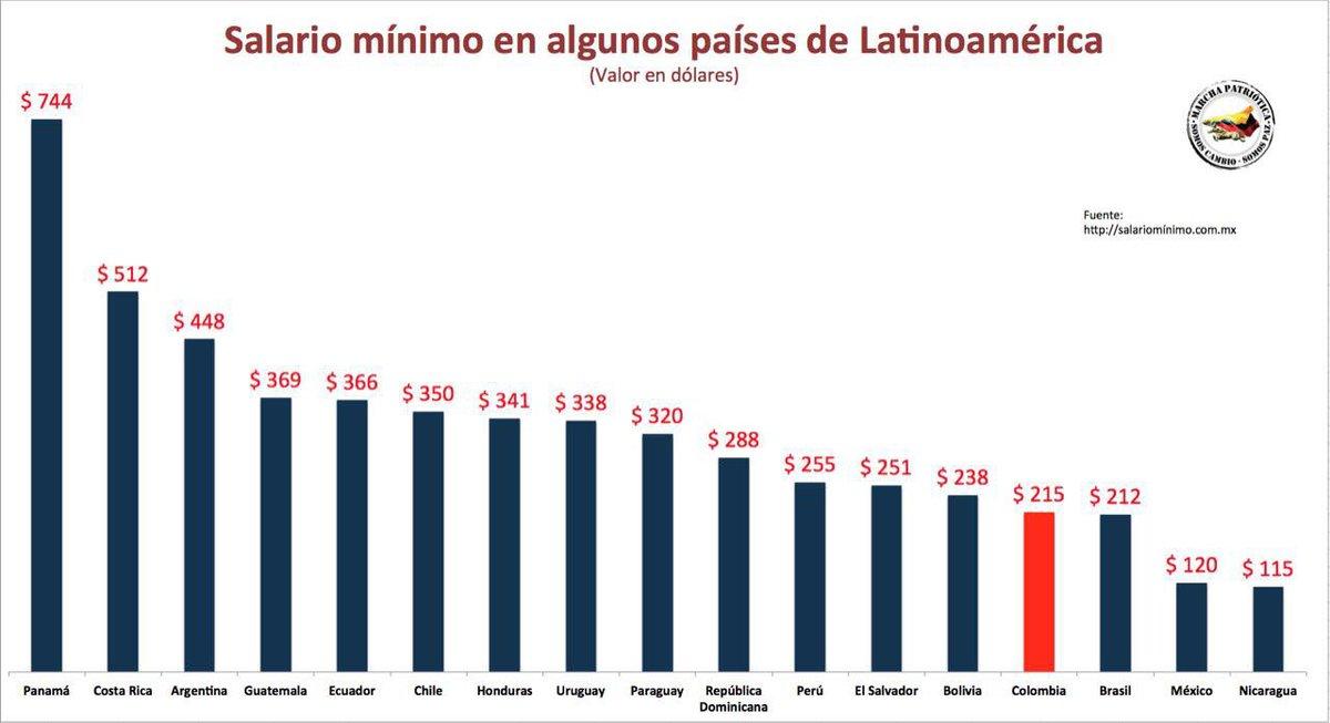 Economía y Datos: ¿Cuáles son los salarios mínimos más
