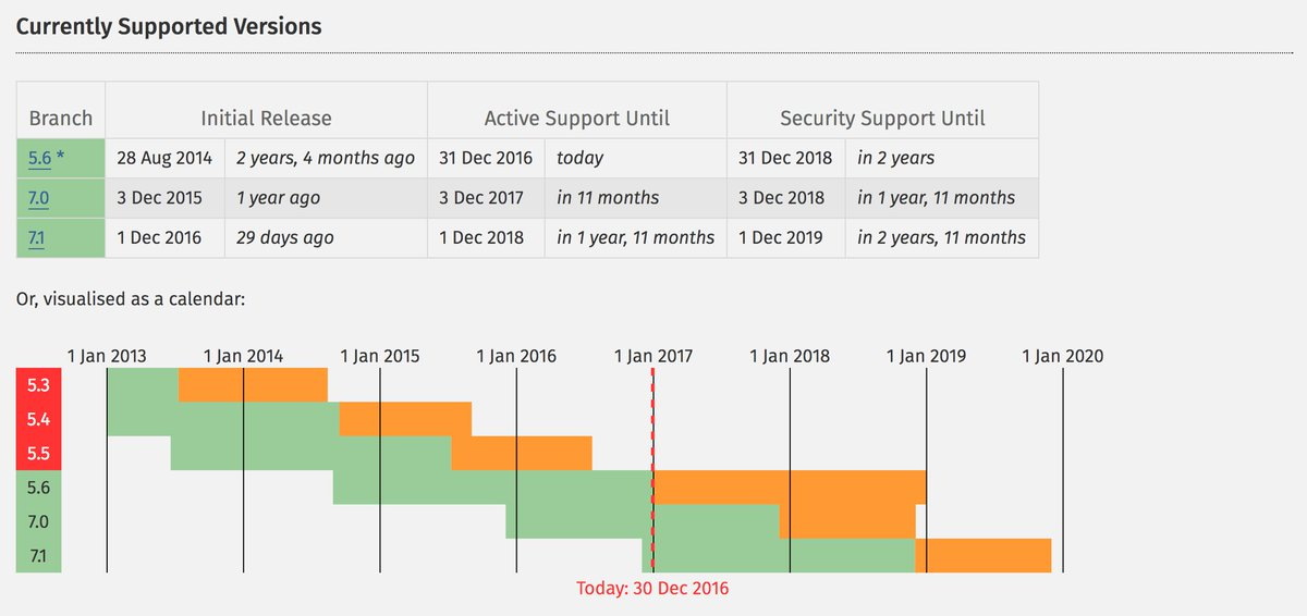 Today marks the last day of active support for #PHP 5.6. Starting tomorrow it'll only receive security updates. https://t.co/kTB10KTBX2