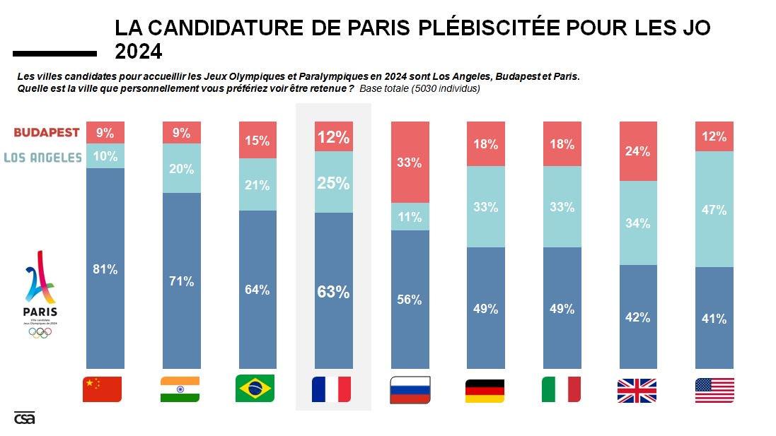 Vu de l'étranger, c'est @Paris2024 qui devrait accueillir les #JO ! #Paris2024 #GagnonsEnsemble #RoadToLima https://t.co/0vcOPxOADl