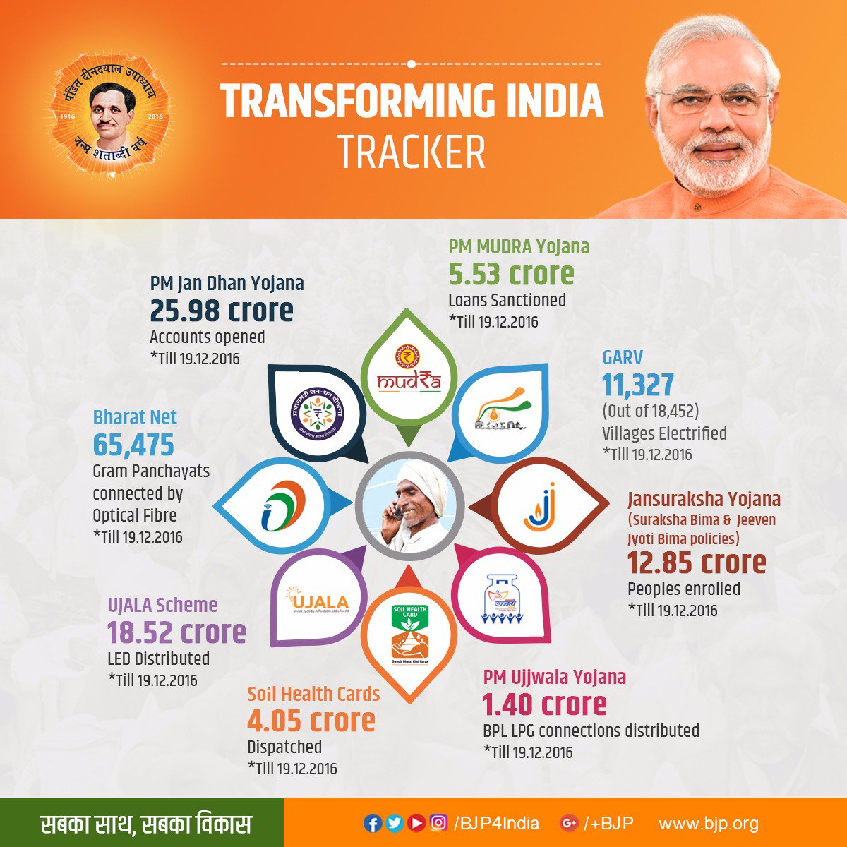 transforming india India is in the spotlight globally and domestically significant steps have been taken towards social and financial inclusion to ensure holistic development of all sections of the society the transforming india microsite is a repository for sharing the impact of various governance initiatives with citizens in real time.