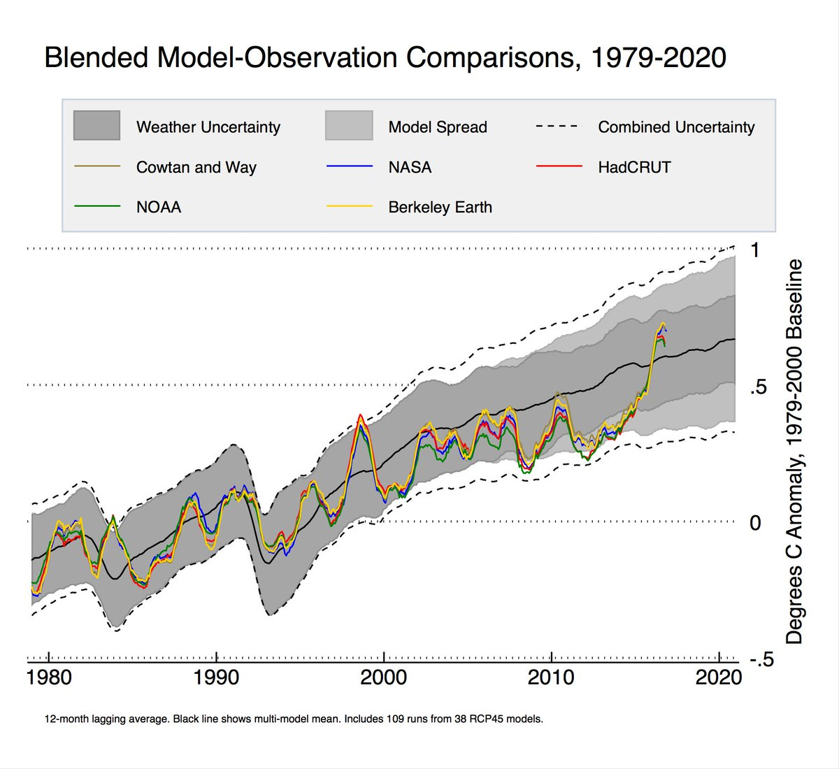 The Blackboard » Climate Nonsense: Oh the pain.