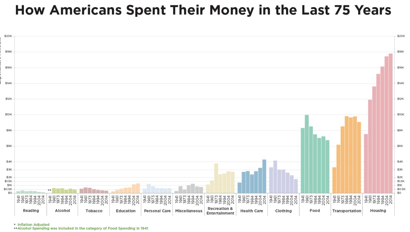 How Americans have spent their money in the last 75 years  https://t.co/HyiwbojDKm https://t.co/ADgs9Bjv5n