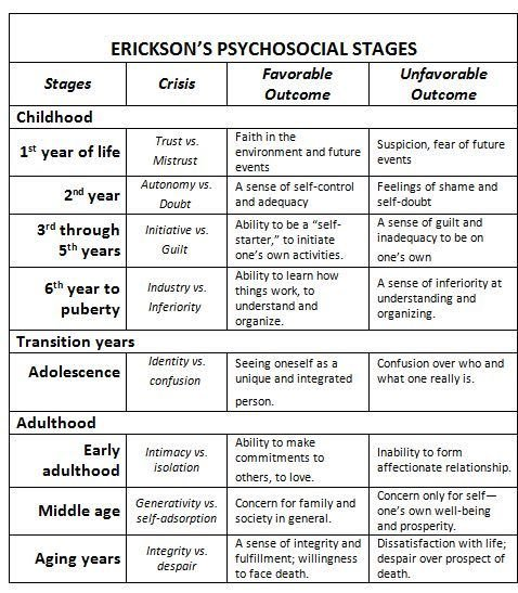ap psych erikson s stages Several famous psychologists, including sigmund freud, erik erikson, jean  piaget  a stage is a period in development in which people exhibit typical  behavior.