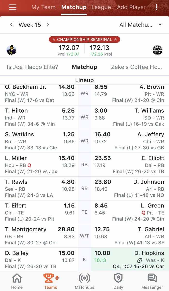 @FantasyDouche I lost by .06. I fucking hate fantasy football. https://t.co/FpOKCXp1RZ