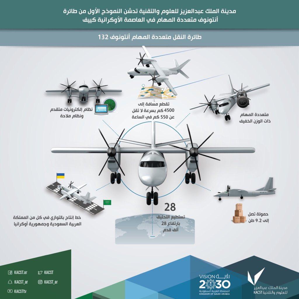 تدشين أول نموذج لطائرة انتونوف 132 صناعة سعودية اوكرانية مشتركة C0IEFCdXEAAWyWZ