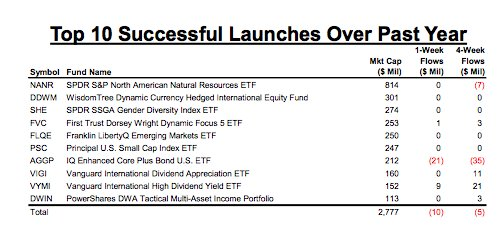 Lest you think there is a magical pot of gold at the end of the ETF rainbow - it's hard to launch a successful fund! via @MorganStanley https://t.co/xQP5gHggHc
