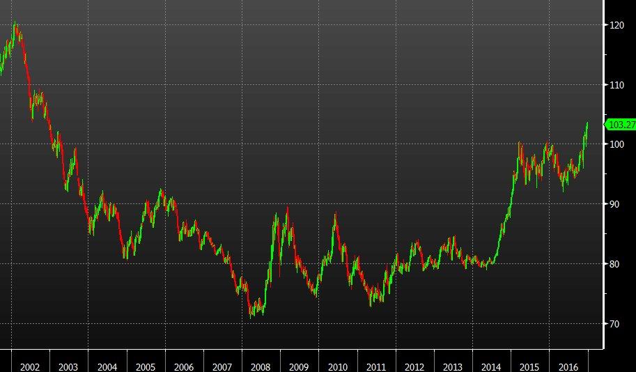 Онлайн график доллар рубль на форекс
