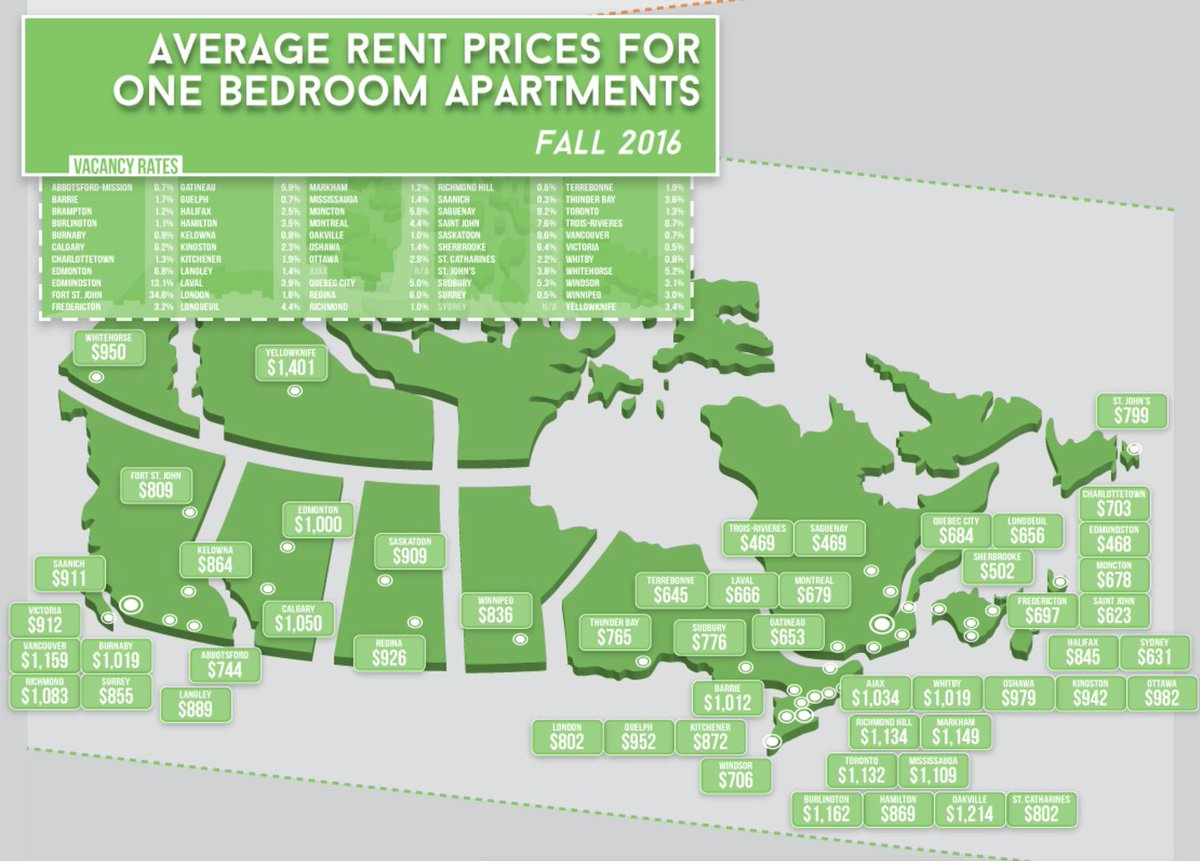 This is What it Costs to Rent an Apartment in Major Cities Across Canada https://t.co/jT4kc5lArM https://t.co/CRU9ZbmOGp