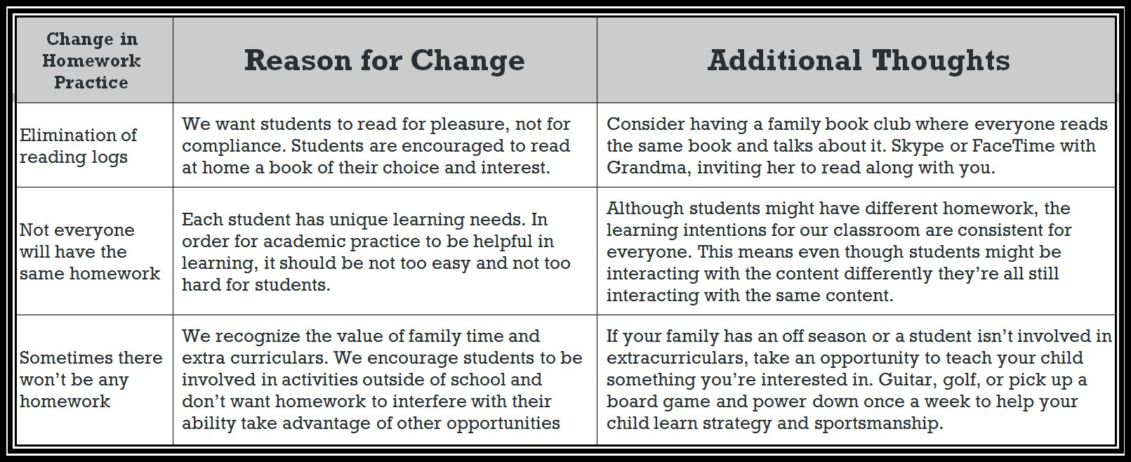 A3: We can begin by having conversations with parents about the WHY behind changes in homework. #D100chat https://t.co/2FwncgJGEB