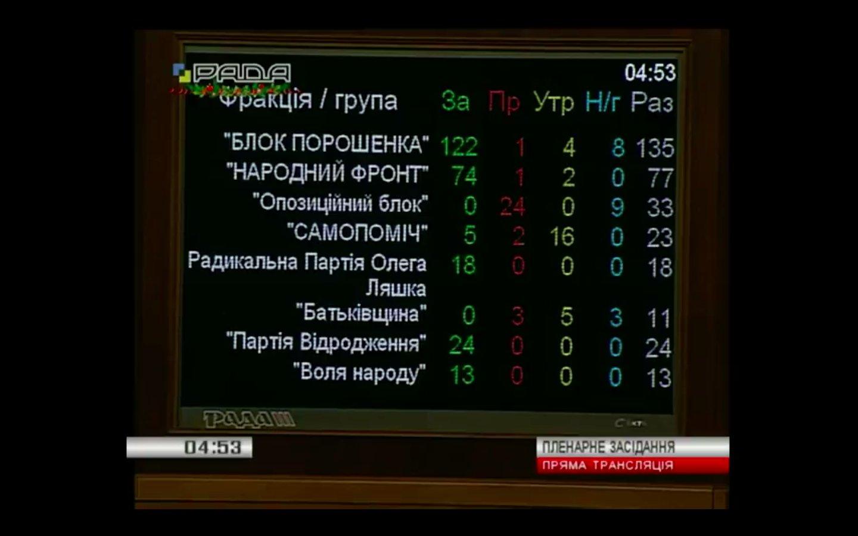 Рада прийняла державний бюджет України на 2017 рік - фото 1