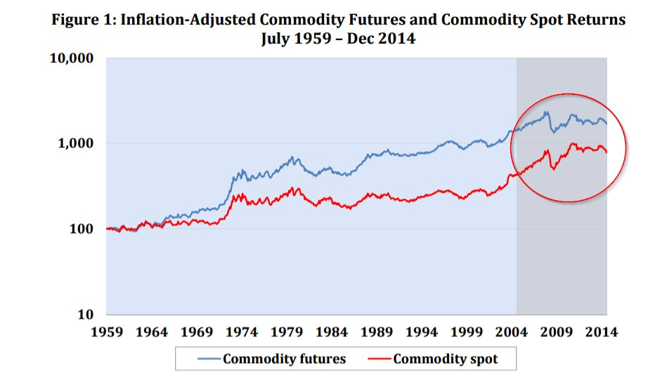 Commodity Futures Investing: Complex and Unique - https://t.co/AfwIEKWNHt edit help via @garyantonacci & @millerak42. thx https://t.co/1yaxbY2whq