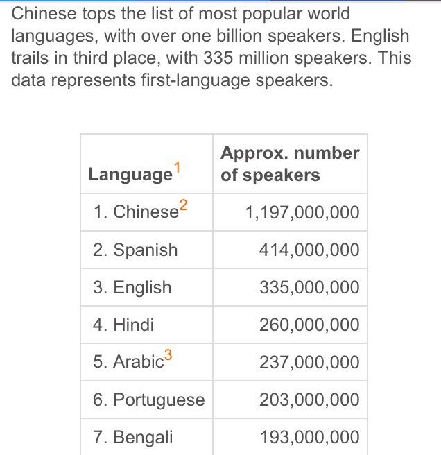 Spanish Plans On Twitter Most Common Languages In The World - 3 most common languages in the world