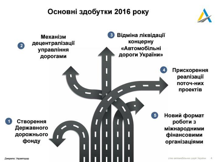 Гройсман розповів, що буде з дорогами країни в наступному році - фото 1