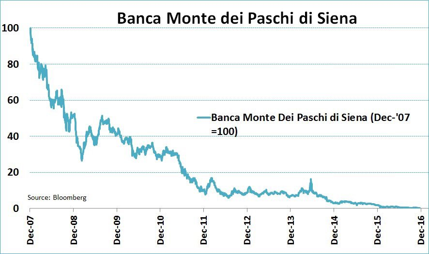 Monte dei Paschi shares slump 7% as state bailout seen inevitable