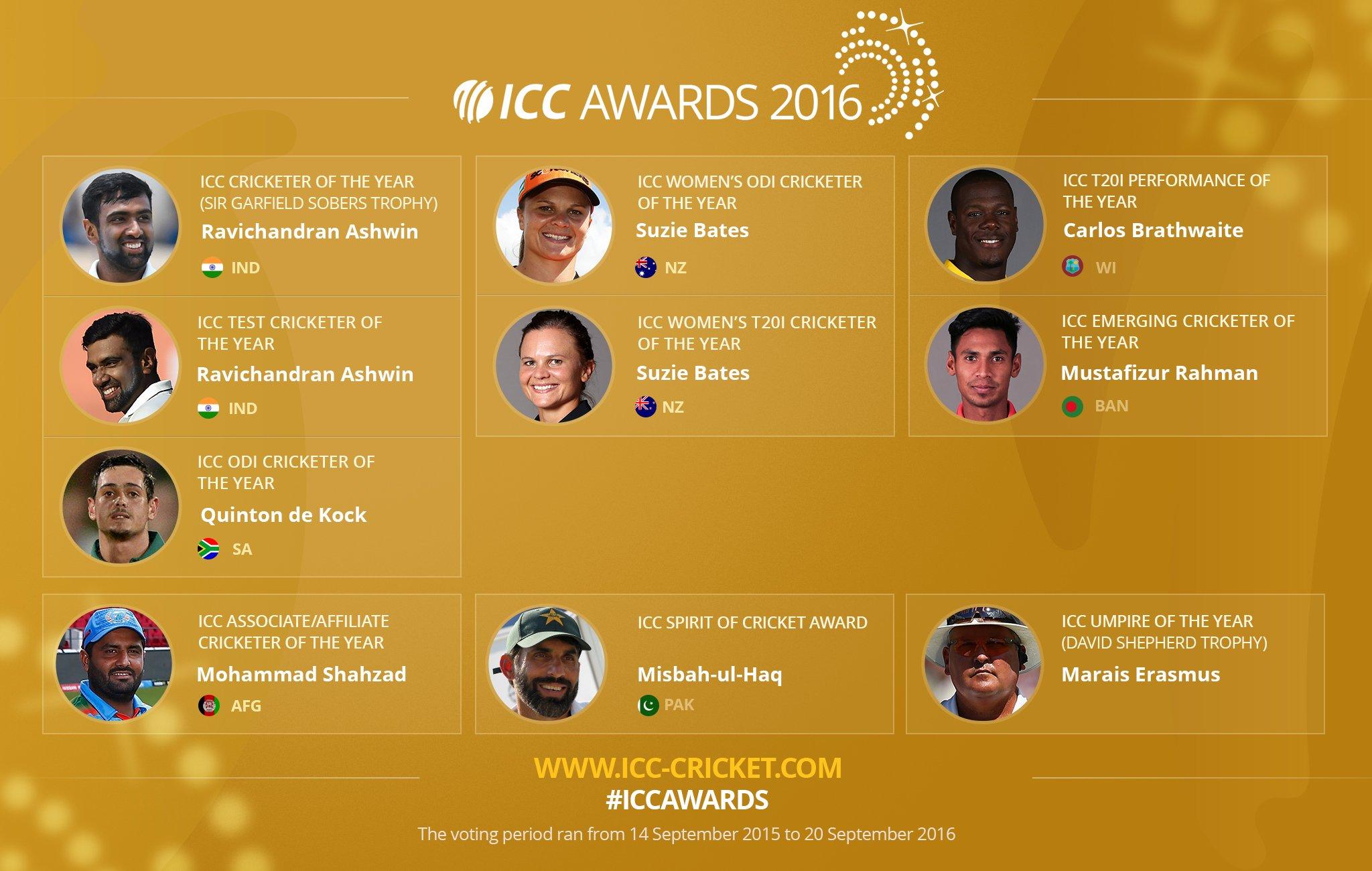 Twitter ICC Awards