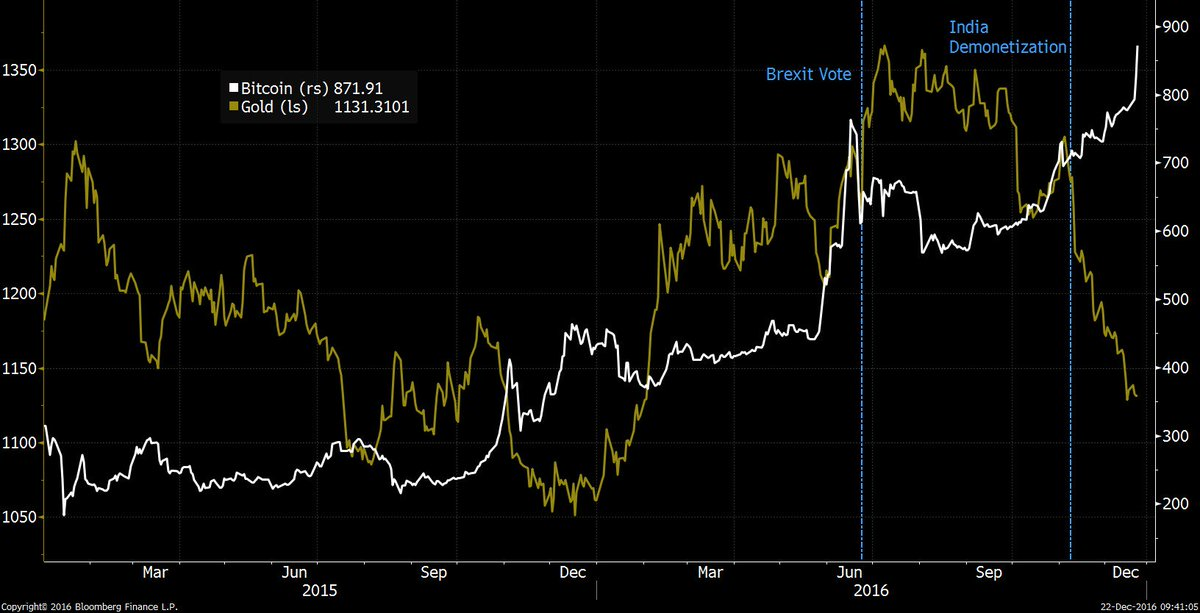 Bitcoin vs. Gold: https://t.co/2op0op17ld