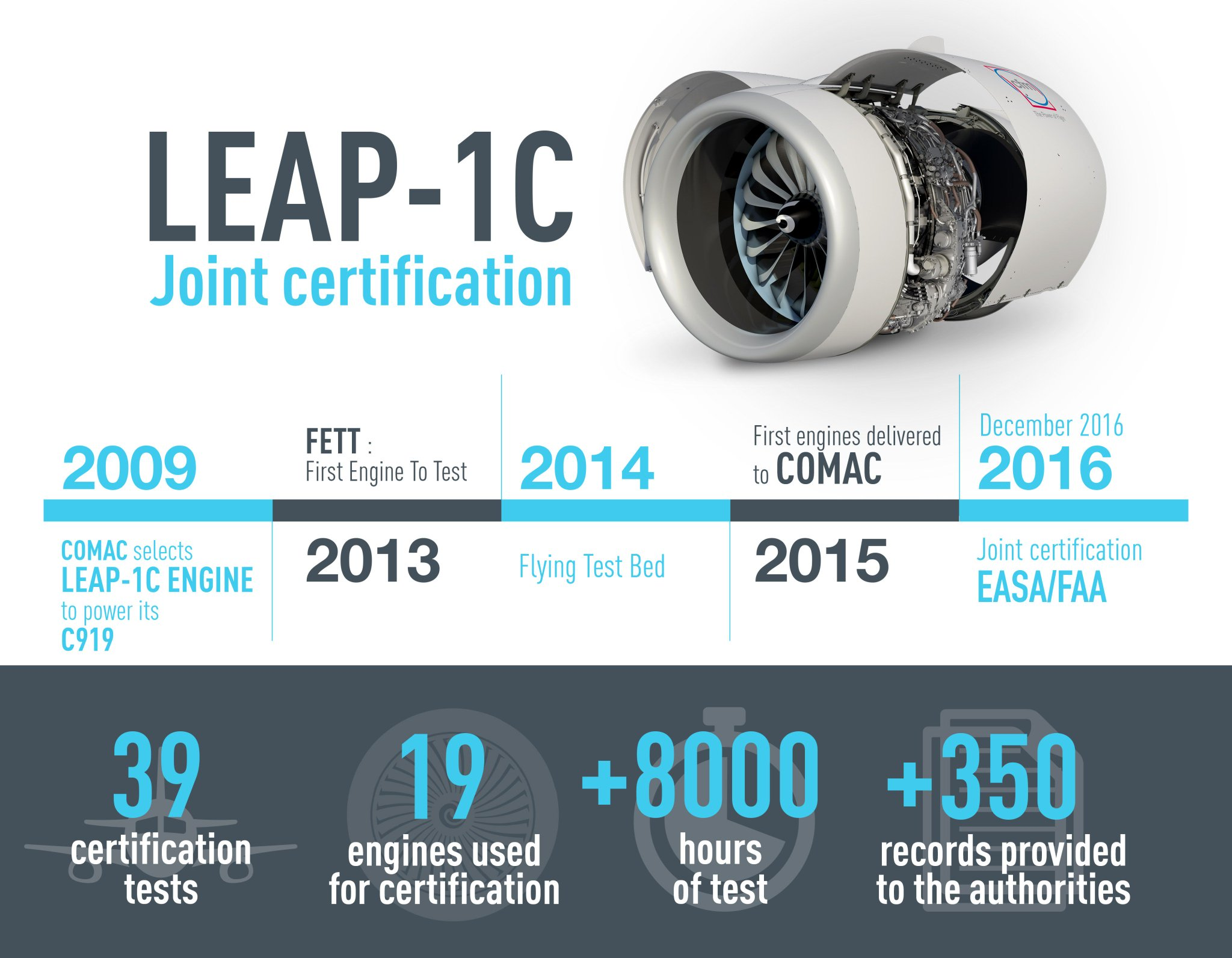 Safran Aircraft Engines Twitterren Leap 1c Achieves Joint Easa