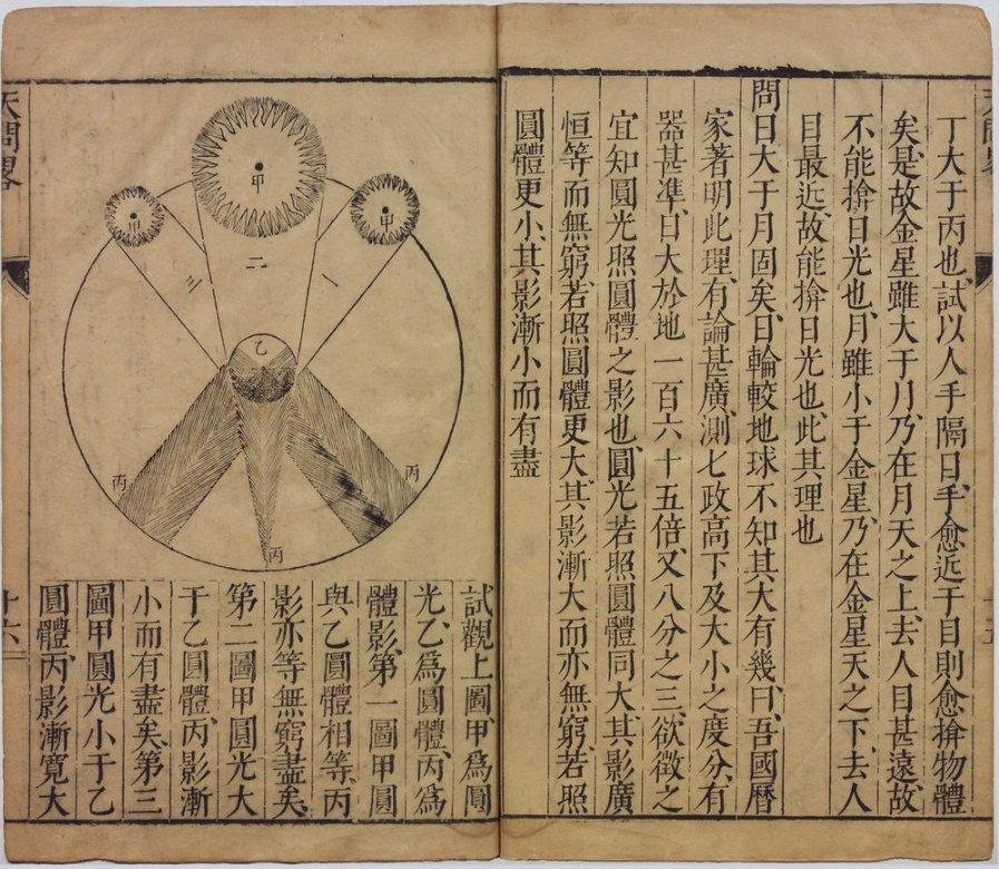 《天问略》1615年的原刊本。本书是首部将望远镜介绍进中国的著作:#astronomy https://t.co/lne5dXZUPF https://t.co/tr8DYj93nK