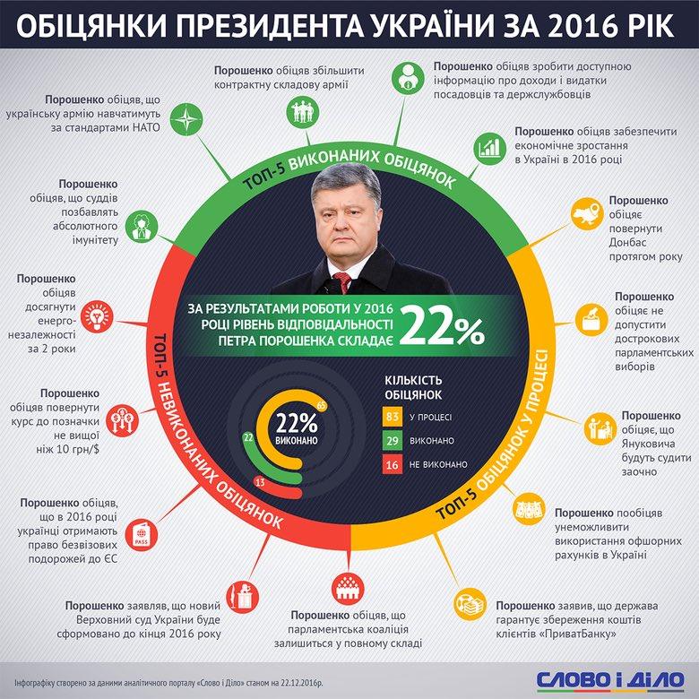 Порошенко назначил Куцыка руководителем Госуправления делами - Цензор.НЕТ 8080