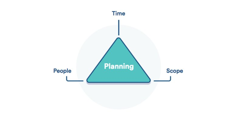 Atlassian Jira On Twitter The Iron Triangle Of Planning How To