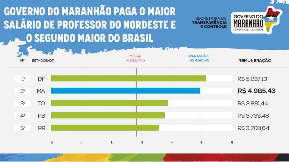 Maranhão paga um dos maiores salários para professores estaduais do país https://t.co/LPEgJJjvjG  https://t.co/SJ7s52lqI8