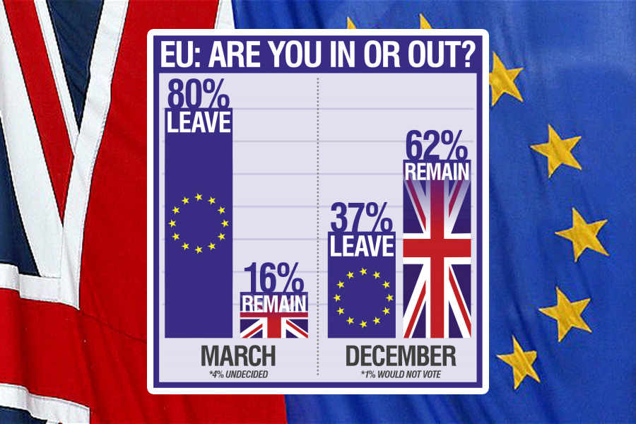 We DON'T want out anymore: Shock poll reveals Express & Star readers have changed their minds on #Brexit  https://t.co/5nntmK5nNK