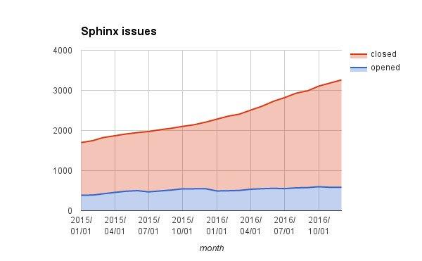 はてなブログに投稿しました #はてなブログ Sphinx のメンテナになって一年が経過した話 - Hack like a rolling stone https://t.co/OYoqAGFQdM https://t.co/aCctV0luGa