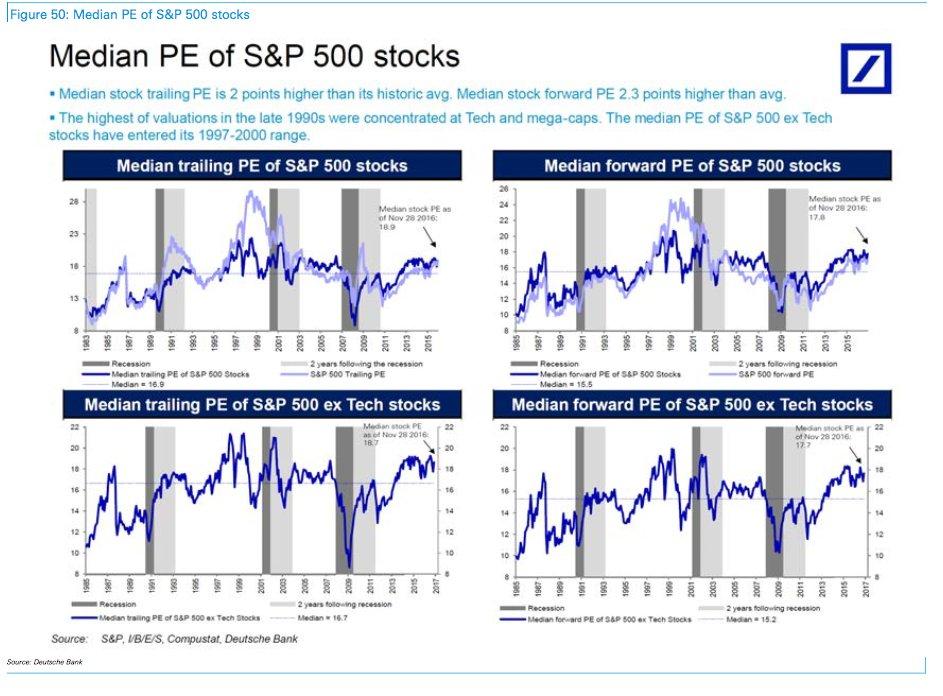 Median P/E Ratio of S&P 500 stocks via @DeutscheBank https://t.co/9tkrIRwV5K