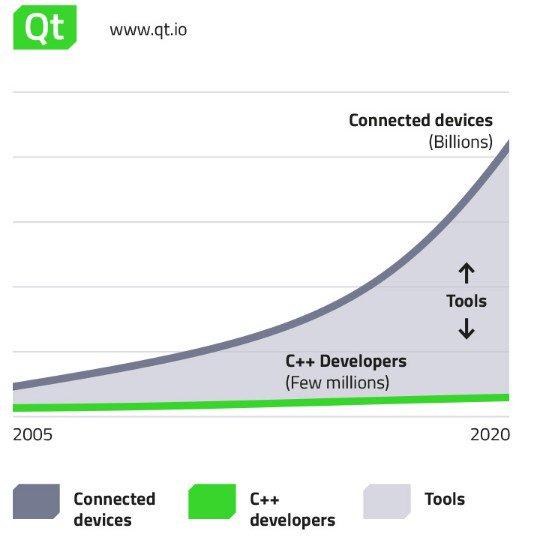 Internet of Things: Why Tools Matter. Vía @DZone   https://t.co/U1TPtSEbKp https://t.co/A7cQuLTnQ0