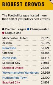 More than half of biggest attendance in England yesterday were outside Premier League #NUFC #AVFC #sufc https://t.co/FAxsofwkR0