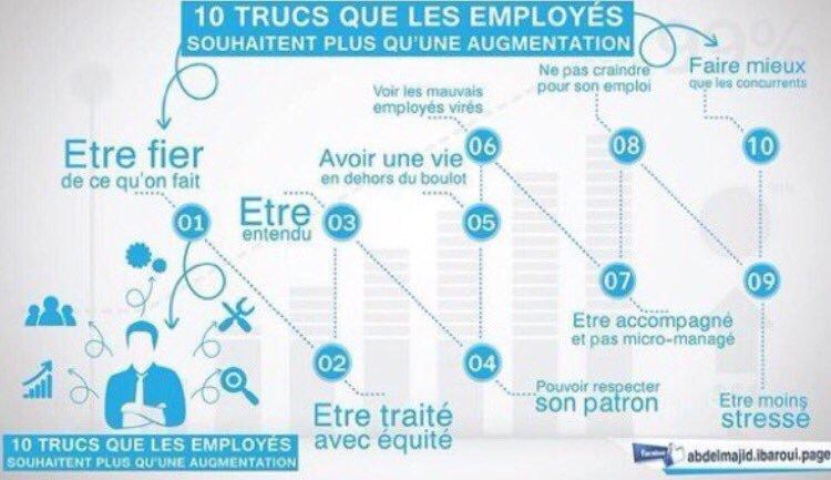 10 trucs que les employés désirent plus qu'une augmentation ! https://t.co/Lmj7wxy7Ee