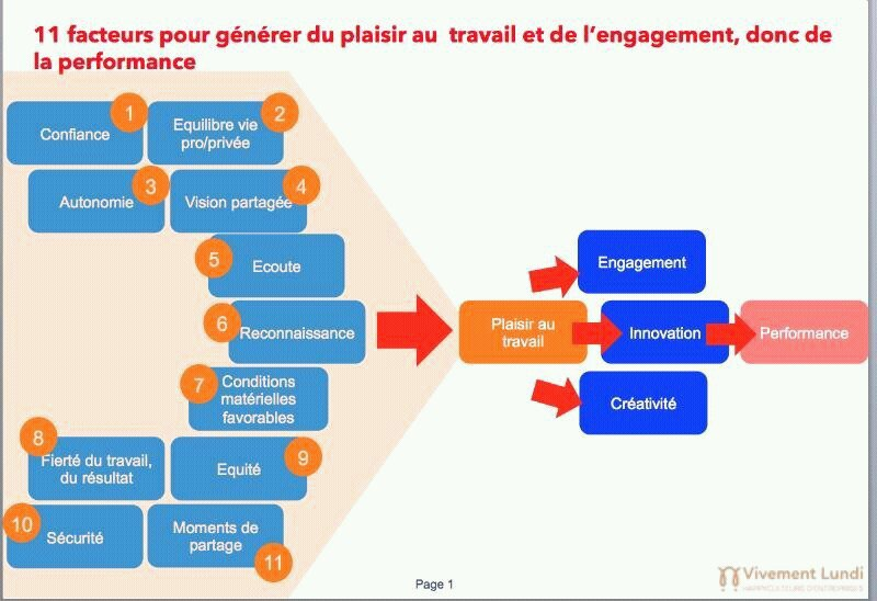 11 facteurs pour générer du plaisir et de l'engagement au travail ! #QVT #RH v/ @jblefevre60 https://t.co/2RlYYhqjTK