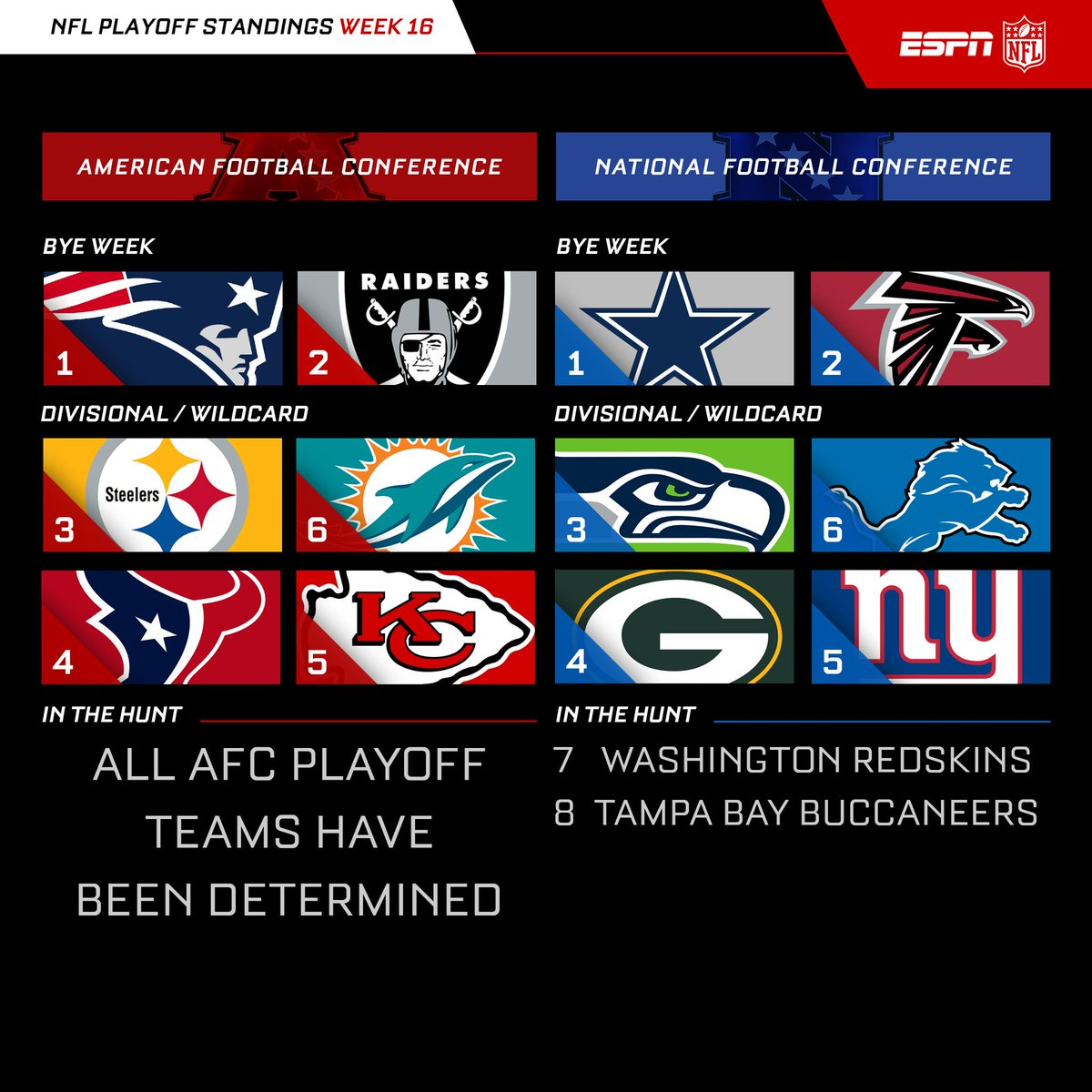 The Nfl Playoff Picture With One Week To Go In The Regular