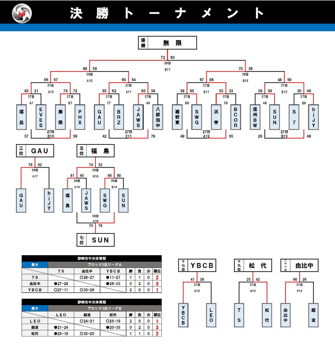 福島ファイヤーボンズ ユースチ...
