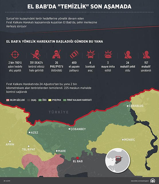Turkish military involvement in Syria - Page 2 C0xbEBUXgAAAjRL